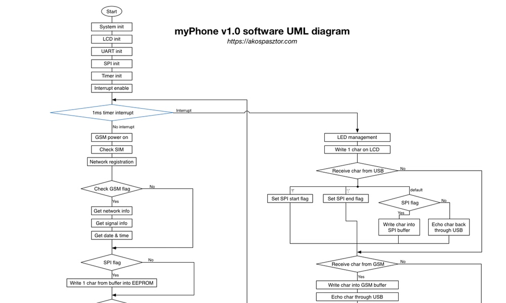 Akos Pasztor Myphone V10 Project