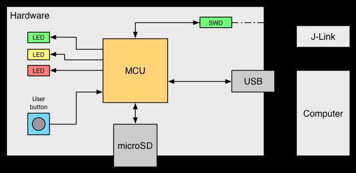 Akos Pasztor - STM32 Bootloader